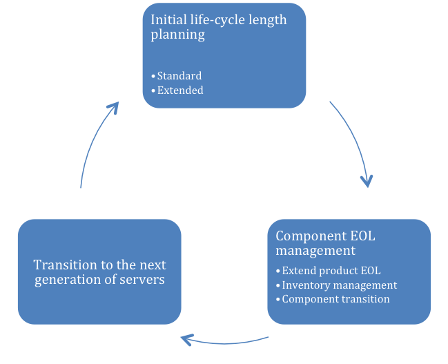 Technology Lifecycle Management: Life-cycle Management